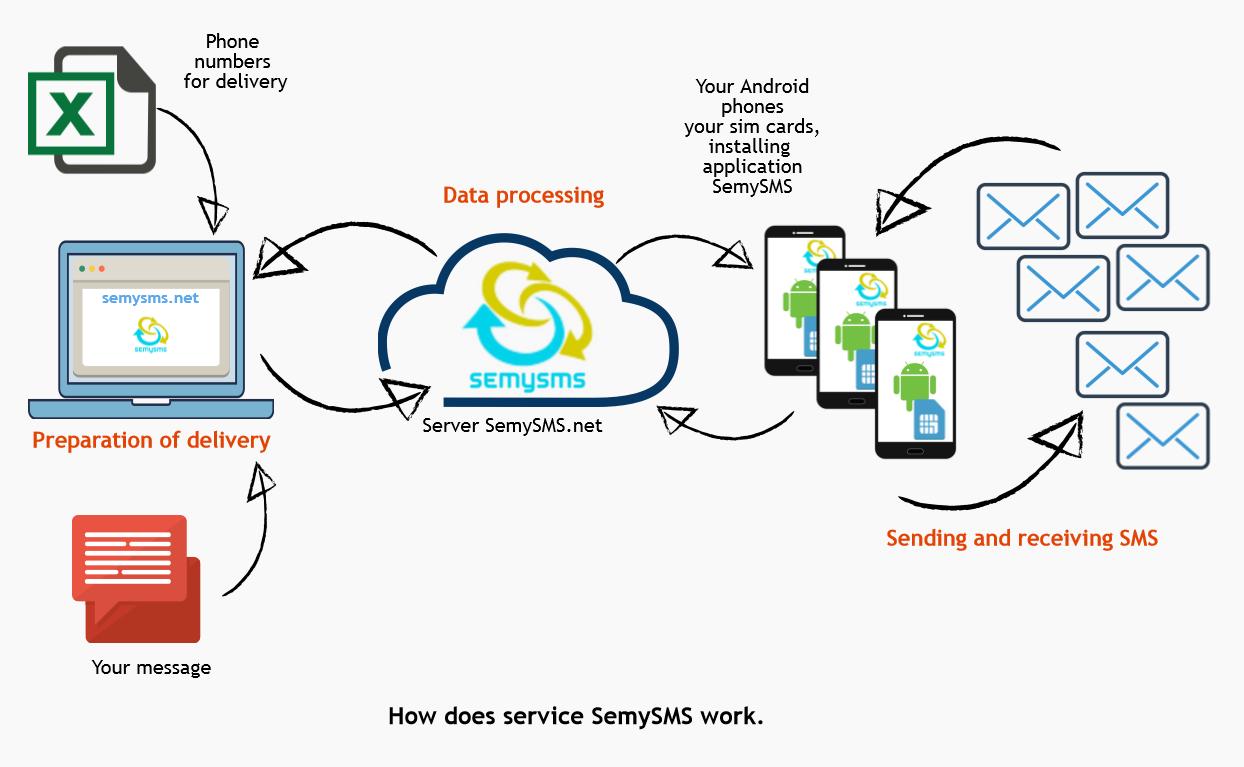 SemySMS - Bulk SMS Gateway, Android SMS Gateway, SMS Gateway, Send
